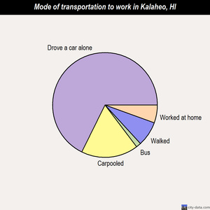 Kalaheo mode of transportation to work chart