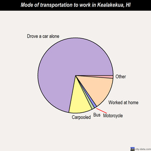 Kealakekua mode of transportation to work chart