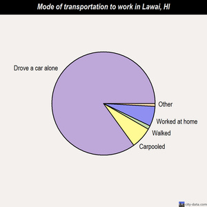 Lawai mode of transportation to work chart