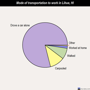 Lihue mode of transportation to work chart