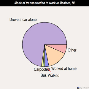 Maalaea mode of transportation to work chart
