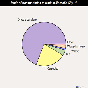 Makakilo City mode of transportation to work chart