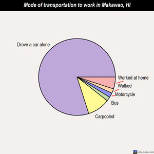 Makawao mode of transportation to work chart