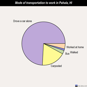 Pahala mode of transportation to work chart