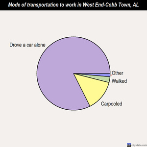 West End-Cobb Town mode of transportation to work chart