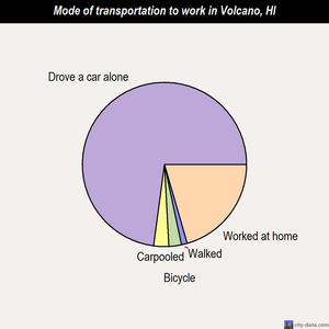 Volcano mode of transportation to work chart