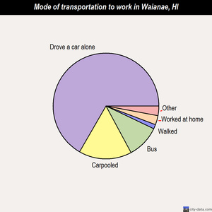 Waianae mode of transportation to work chart