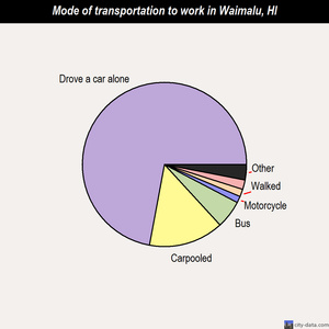 Waimalu mode of transportation to work chart