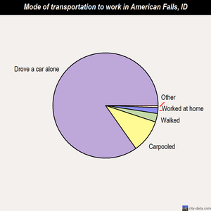American Falls mode of transportation to work chart