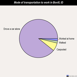 Bovill mode of transportation to work chart