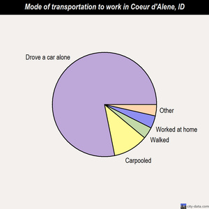 Coeur d'Alene mode of transportation to work chart