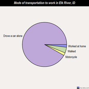 Elk River mode of transportation to work chart