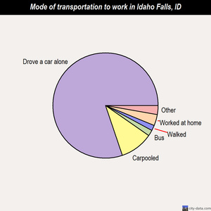 Idaho Falls mode of transportation to work chart