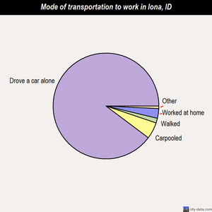 Iona mode of transportation to work chart