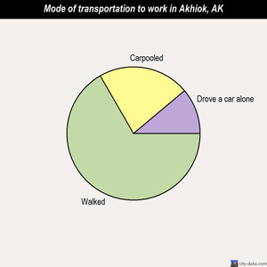 Akhiok mode of transportation to work chart