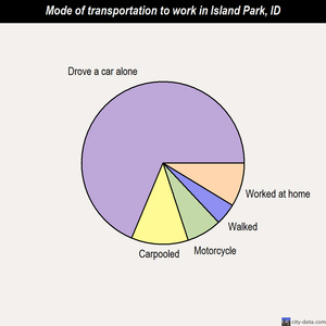 Island Park mode of transportation to work chart