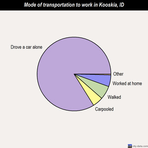 Kooskia mode of transportation to work chart