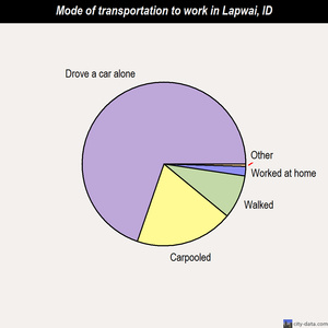 Lapwai mode of transportation to work chart