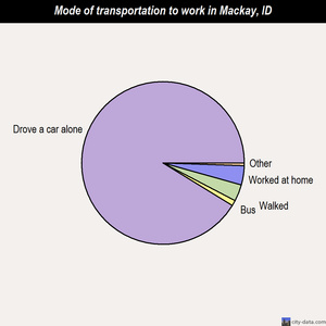 Mackay mode of transportation to work chart