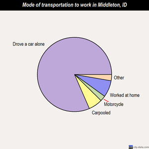 Middleton mode of transportation to work chart
