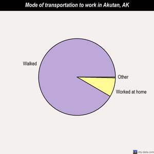 Akutan mode of transportation to work chart