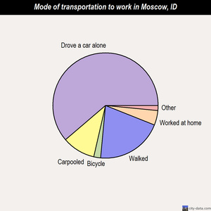 Moscow mode of transportation to work chart