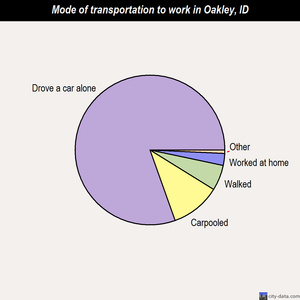 Oakley mode of transportation to work chart