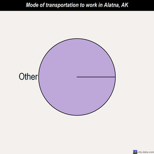 Alatna mode of transportation to work chart