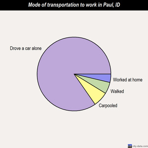 Paul mode of transportation to work chart