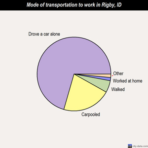 Rigby mode of transportation to work chart