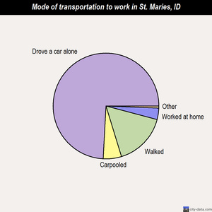 St. Maries mode of transportation to work chart