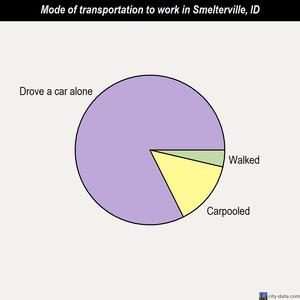 Smelterville mode of transportation to work chart