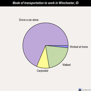 Winchester mode of transportation to work chart