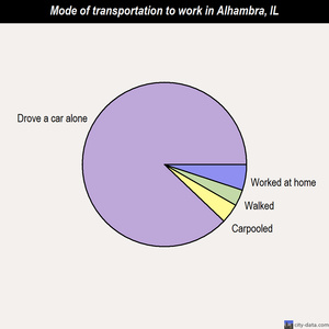 Alhambra mode of transportation to work chart