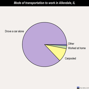 Allendale mode of transportation to work chart