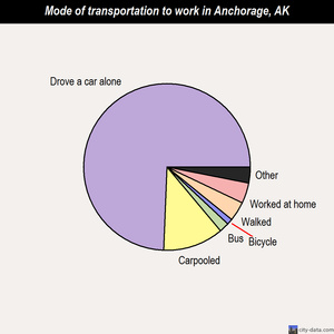 Anchorage mode of transportation to work chart