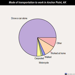 Anchor Point mode of transportation to work chart