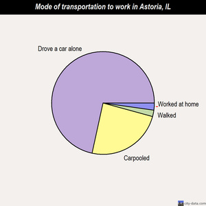 Astoria mode of transportation to work chart