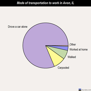 Avon mode of transportation to work chart