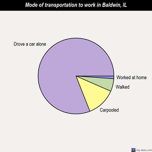 Baldwin mode of transportation to work chart