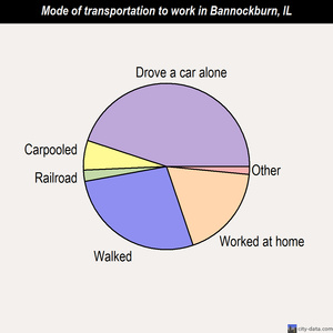 Bannockburn mode of transportation to work chart