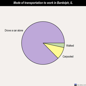 Bardolph mode of transportation to work chart