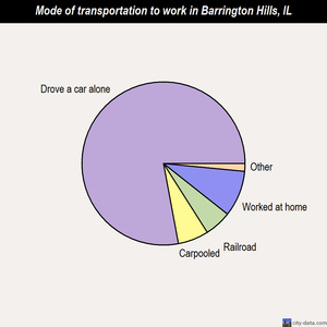 Barrington Hills mode of transportation to work chart