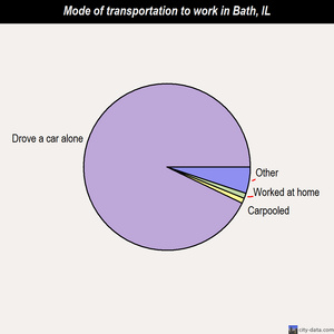 Bath mode of transportation to work chart