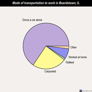 Beardstown mode of transportation to work chart