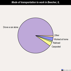 Beecher mode of transportation to work chart