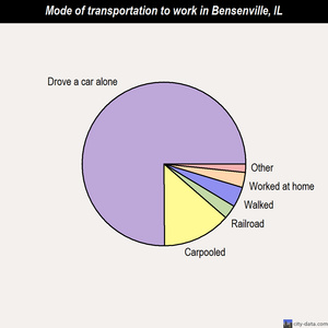 Bensenville mode of transportation to work chart