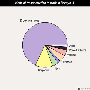 Berwyn mode of transportation to work chart
