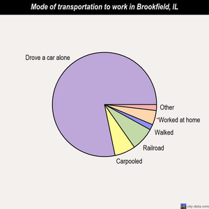 Brookfield mode of transportation to work chart