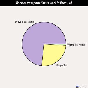 Brent mode of transportation to work chart
